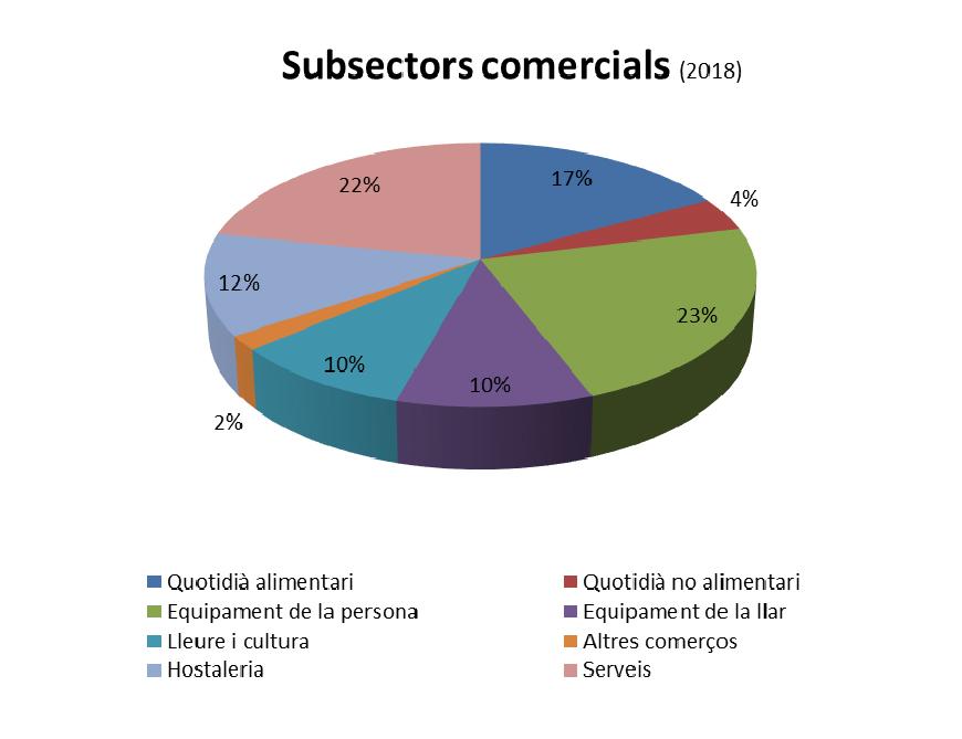 centre subsectors comercials
