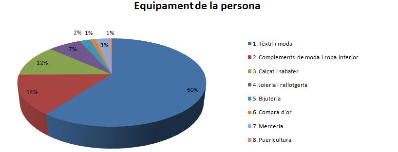 equipament de la persona