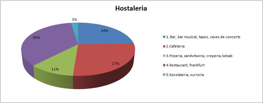 hostaleria